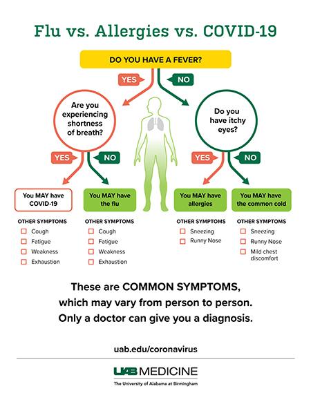 COVID-19 versus Flu